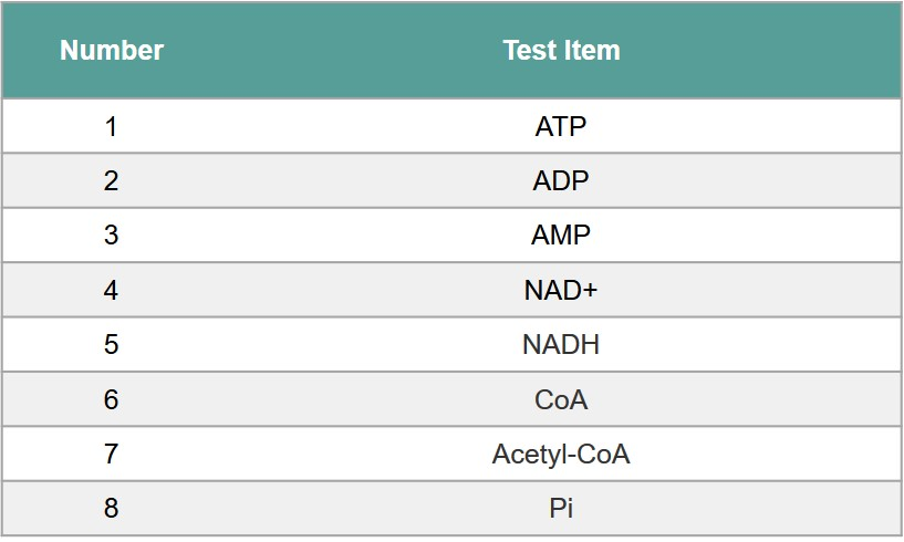 Analysis of Substances Related to ATP Metabolism